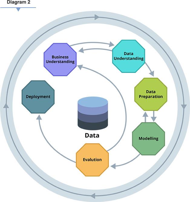 Data Deployment
