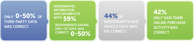 A Study by Deloitte on Data Quality