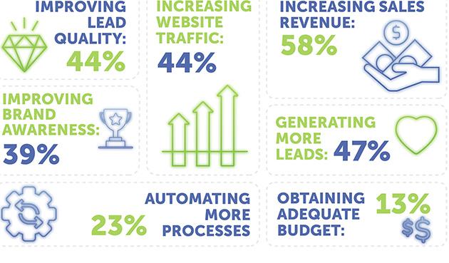 Achieving Digital Advertising Goals