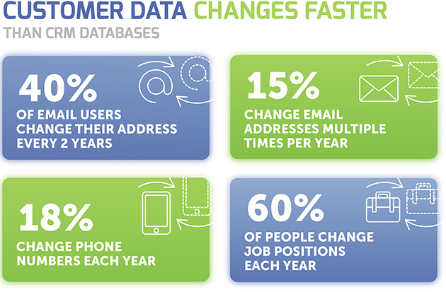 Customer Data Changes