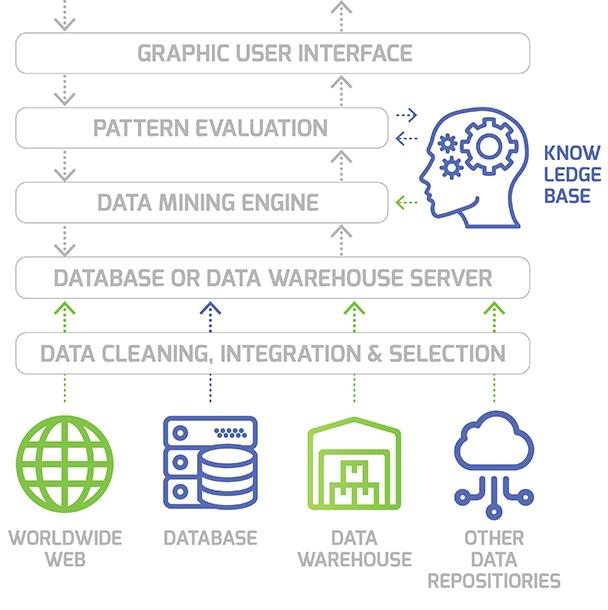 List Building & Data Mining Techniques | Data Entry