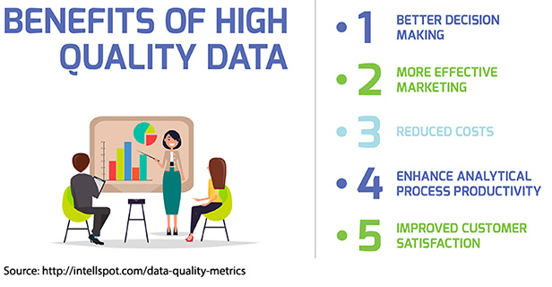 High-Quality Data Offers Increased Business Value