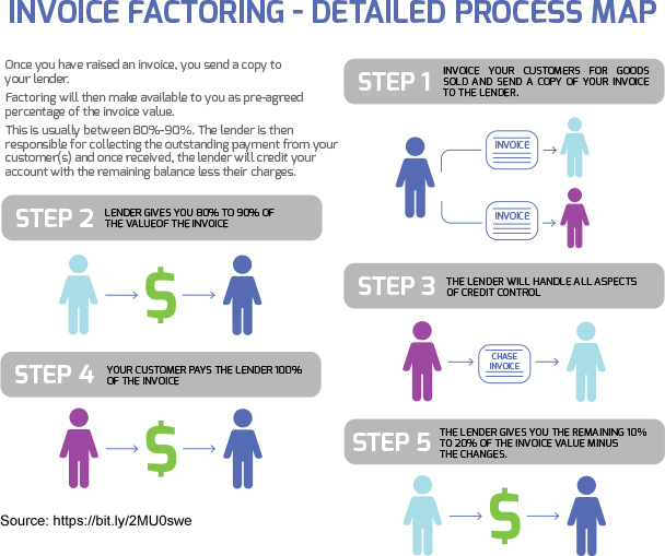 Invoice Factoring - Detailed Process Map