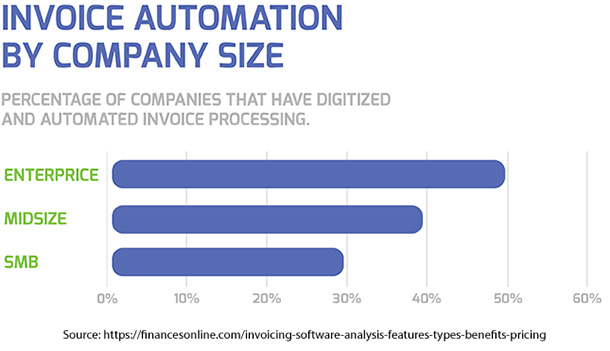 Invoice Automation by Company Size
