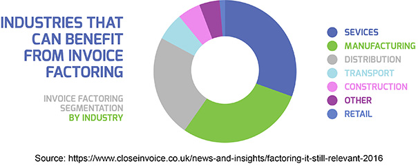 Industries that can Benefit from Invoice Factoring