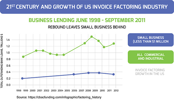 Invoice Factoring Growth in the US