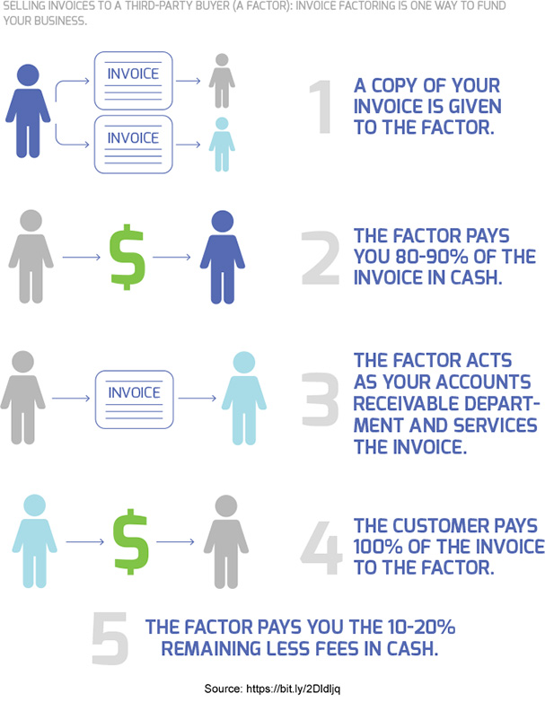 Invoice Factoring Process