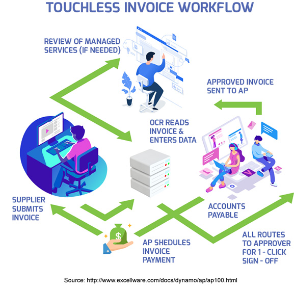 Digital Touchless Invoice Workflow