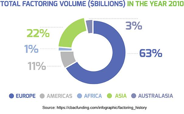 Total Factoring Volume