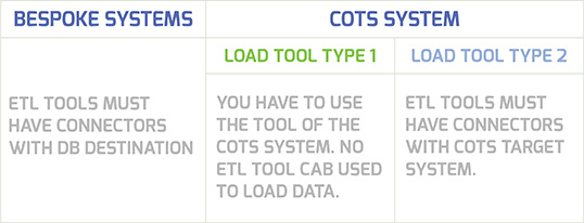 Bespoke vs. COTS Systems