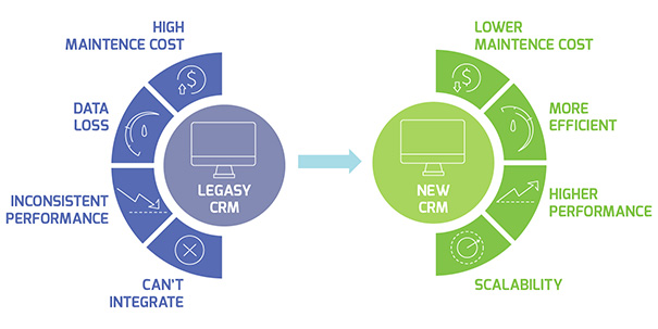 Migration from a legacy CRM to a new CRM
