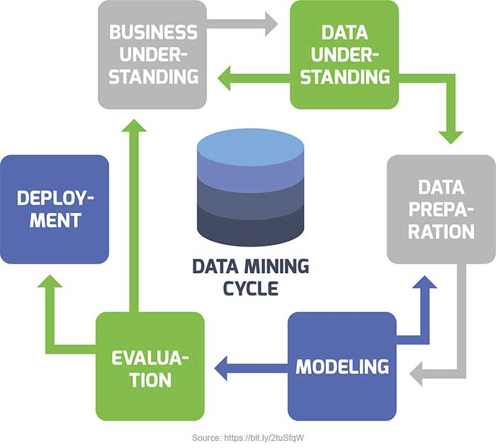 Data Mining Life Cycle