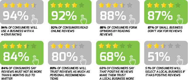 Customer Reviews Matter