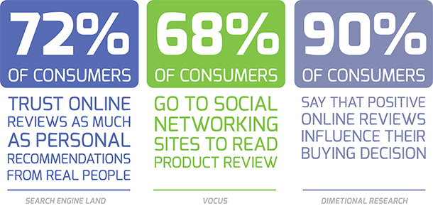 Online and Social Reviews