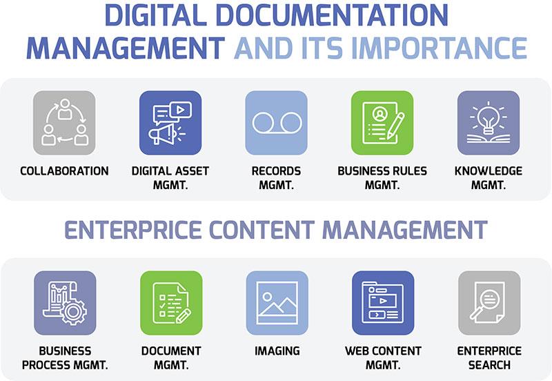 Digital Documentation Management