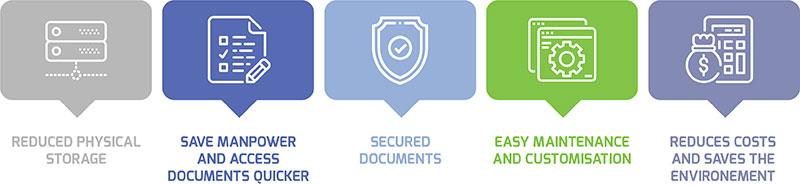 Secured Documentation