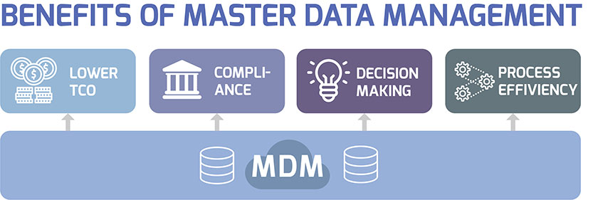 Benefits of Master Data Management
