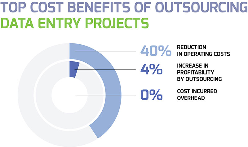 Top Cost Benefits of Outsourcing
