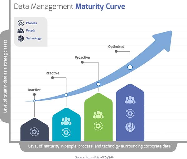 Data Management Maturity Curve