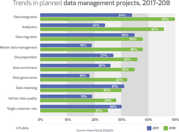 Trends in Planned Data Management Projects