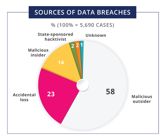 Source of data breaches