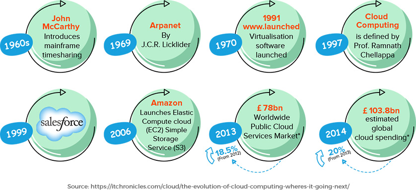 How Cloud Technology Evolved