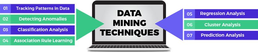 Data Mining Techniques for Harvesting Data